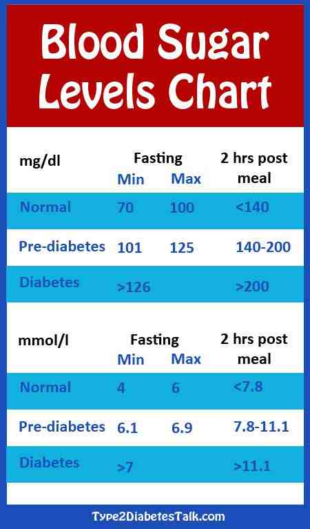 blood sugar normal pro factory plus perspective