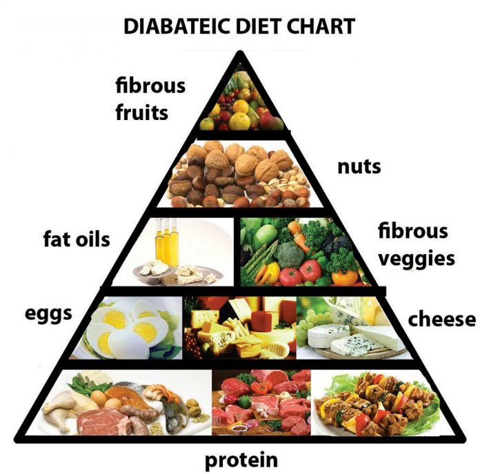 eat well with diabetes in search of health llclinic com