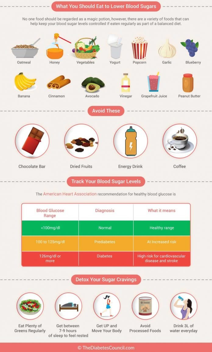 how can you lower your blood sugar level quickly