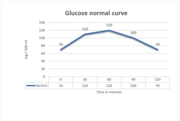 how long after a meal will blood sugar levels return to