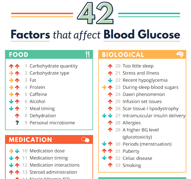 how to lower glucose levels in the morning ~ Blood Sugar ...