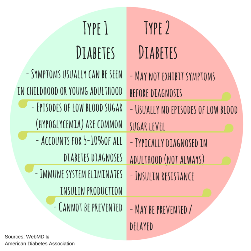 Sugar Free Retreat: Differences and Similarities of Type 1 ...