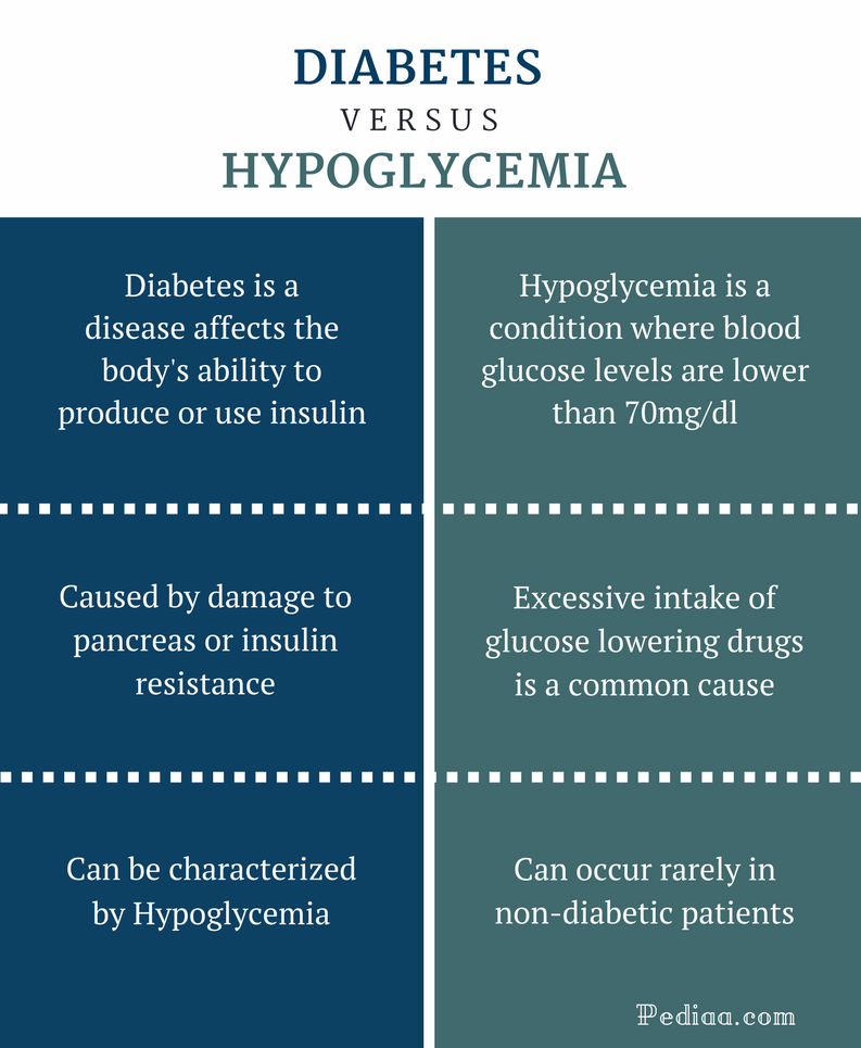 What Causes Low Blood Sugar In A Non Diabetic Person ...